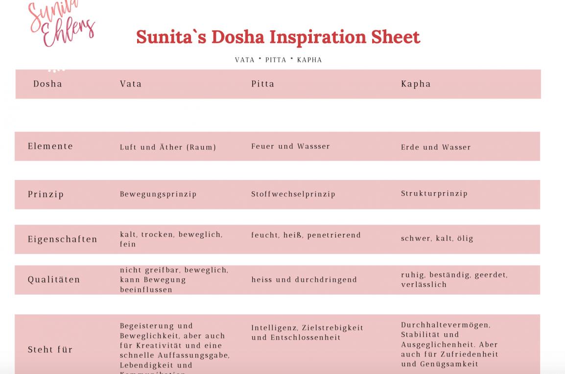 Sunitas-kostenloses-dosha-sheet